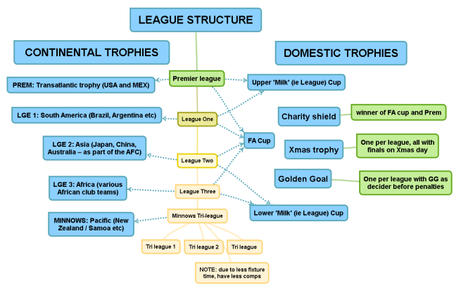 uk league structure